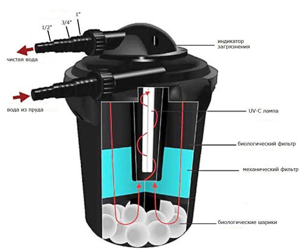 Фильтры с индикатором загрезнённости фильтроэлемента